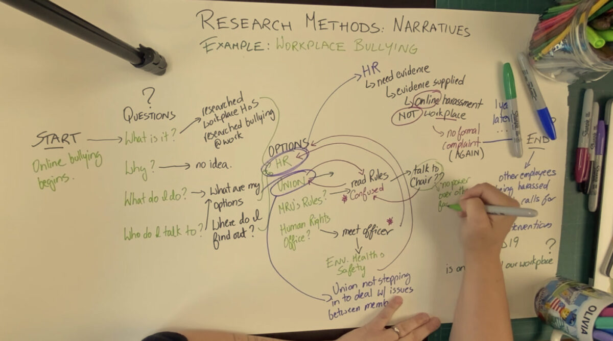 Overview of a sheet of paper with notes from a narrative design research process.